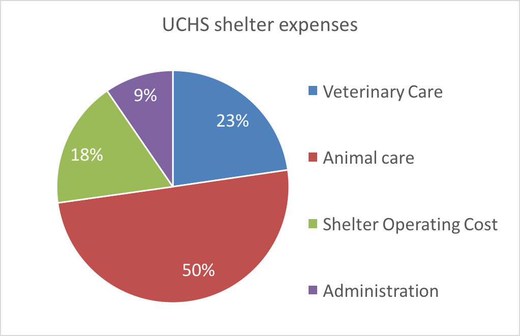 UCHS shelter expenses: Veterinary Care - 23%, Animal Care - 50%, Shelter Operating Cost - 18%, Administration - 9%